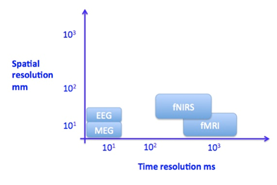spatial-resolution-mm-time-resolution-ms-graph