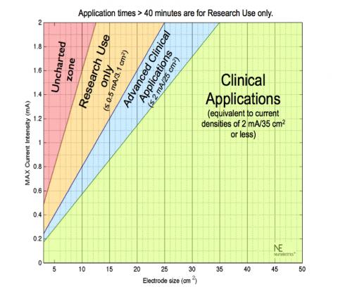 is_tdcs_safe_graph