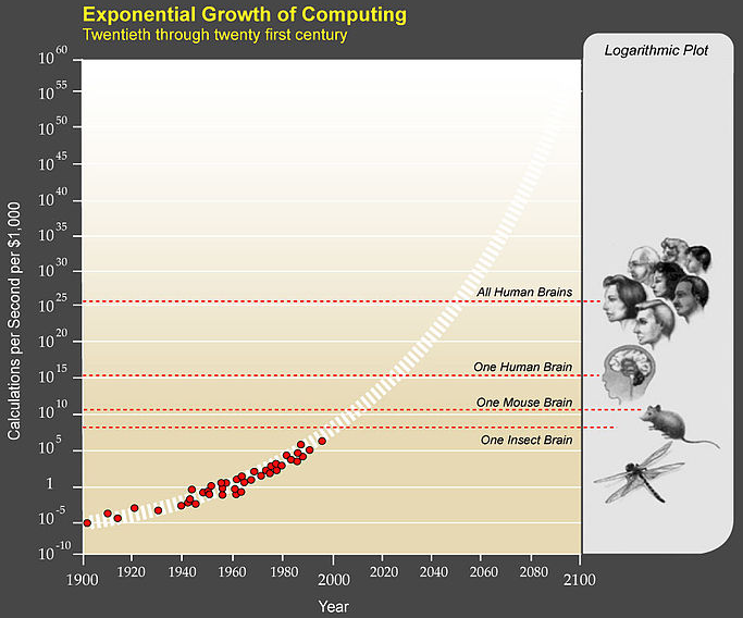 exponential groth of computing