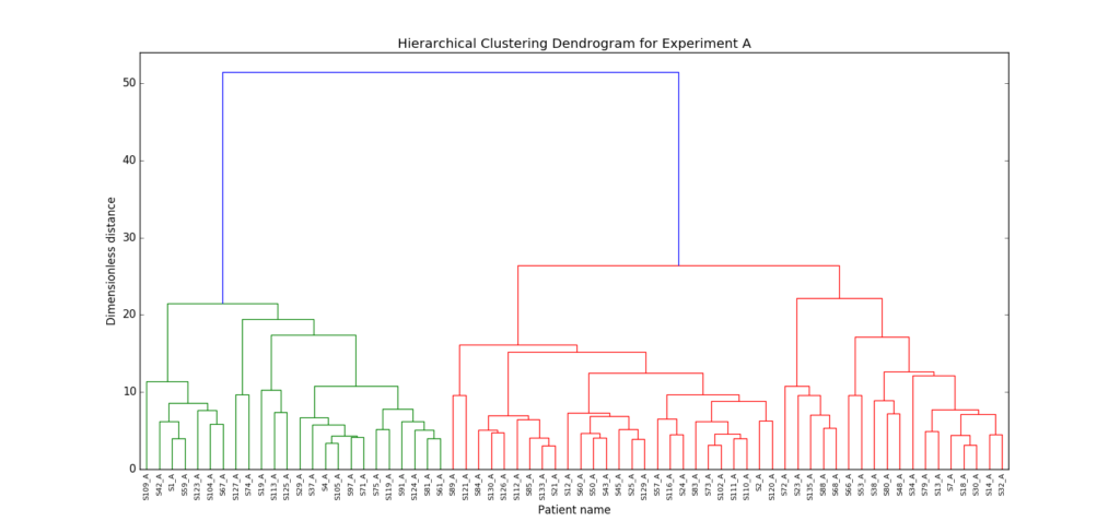 Clustering in exploratory analysis