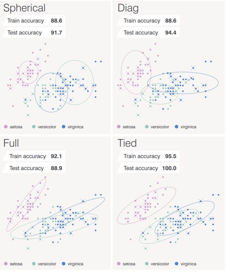 Clustering Methods in Exploratory Analysis – Blog Neuroelectrics