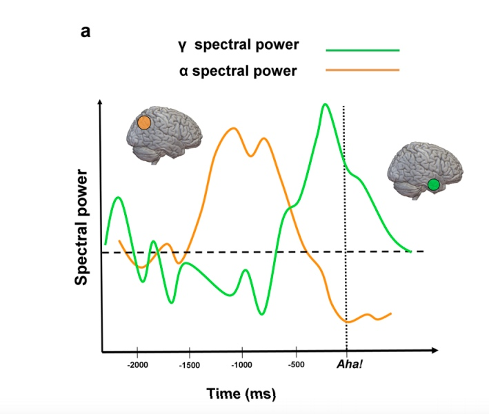 spectral-power-time