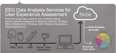 eeg-data-analysis-services-for-user-experience-assessment