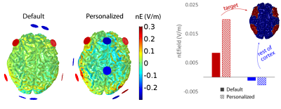 exciting the frontoparietal network