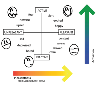 pleasantness-activation-graph