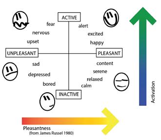 pleasantness-activation-graph