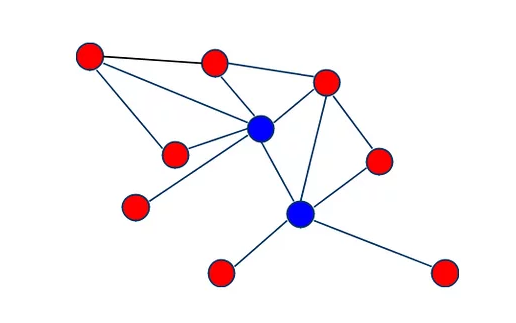 example-of-a-graph